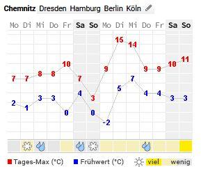 Wetter in Chemnitz